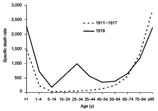 Influenza Graph
